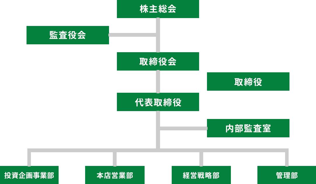 株式会社アズ企画設計 組織図